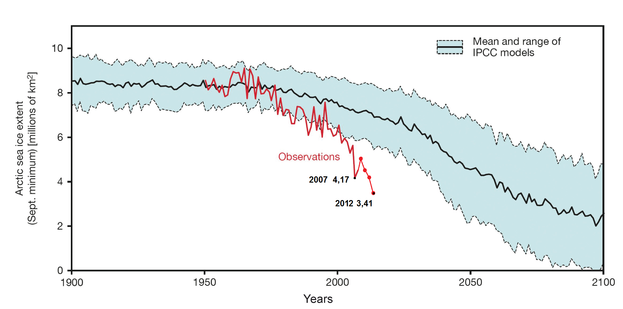Kuvassa nähdään punaisella viivalla havaittu  jään pinta-ala Pohjoisella Jäämerellä syyskuussa. Vaaleansininen varjostettu alue kuvaa eri ennusteiden vaihteluväliä. Kuvasta nähdään kuinka havainto on jo useamman vuoden ajan kulkenut ennustehaitarin ulkopuolella. Tämä siis tarkoittaa, että ennusteissa on mitä todennäköisemmin jotain pielessä. Lähde: Allison et al. (2009) - See more at: http://blogi.foreca.fi/2013/04/mita-ilmastonmuutokselle-oikein-on-tapahtunut/#sthash.i2cocePK.dpuf