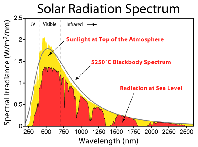 Auringon säteilyspektri yläilmakehässä ja merenpinnan tasolla. Näkyvä valo kattaa vain osan auringonvalon sisältämästä energiasta.
