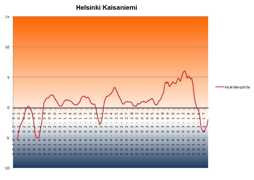 Keskilämpötila Helsingin Kaisaniemessä ajalla 1.2.-18.3.2014. Keskilämpötila on pysytellyt muutamaa päivää lukuun ottamatta plussan puolella 7.2. jälkeen.