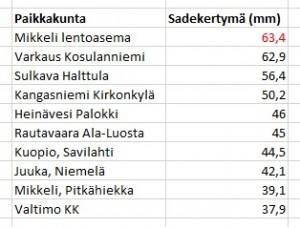Suurimmat vuorokautiset sadekertymät 12.-13.5.2014