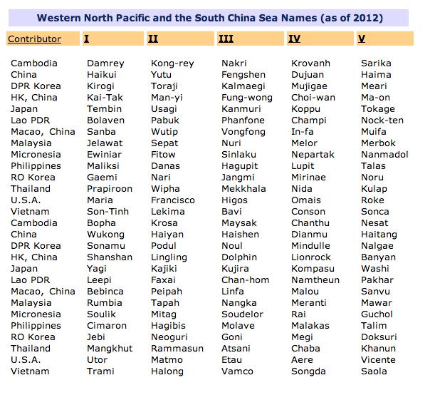 Läntisen ja pohjoisen Tyynenmeren sekä Etelä-Kiinan meren alueen taifuunien nimilistat