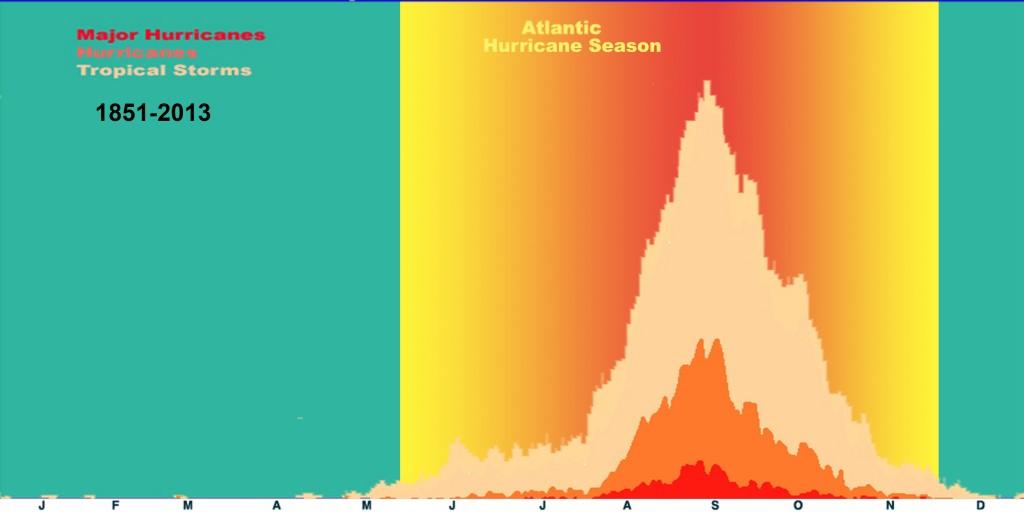 Trooppisten myrskyjen ja hurrikaanien esiintyvyys Atlantilla eri kuukausina.