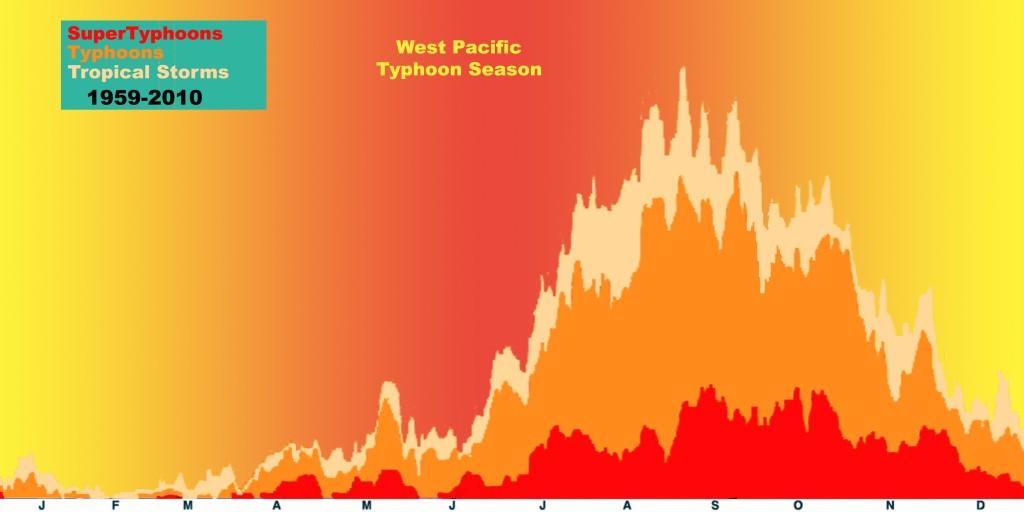 Trooppisten pyörremyrskyjen ja taifuunien esiintymistiheys Tyynenmeren länsiosassa eri kuukausina. esiintymistiheys