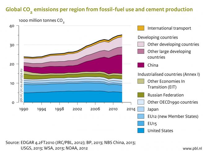 Kuva2 Viimeisten vuosien aikana Kiinan CO2- päästöt ovat kasvaneet ylivoimaisesti eniten ja ne vastaavat jo lähes kolmasosaa kaikista päästöistä. Nyt Kiina on ensimmäisen kerran luvannut rajoittaa päästöjään. Nopeasta muutoksesta ei kuitenkaan ole kyse. Kiina alkaa vähentää päästöjään 2030