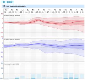 15 vuorokauden ennusteessa ei paljoa sateita näy.  http://www.foreca.fi/Finland/Helsinki/15vrk