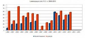 Kuva: Lumensyvyys Helsinki-Kaisaniemessä ja Jyväskylässä v. 2000-2015. (kuva: Markus Mäntykannas / data: Ilmatieteen laitos)