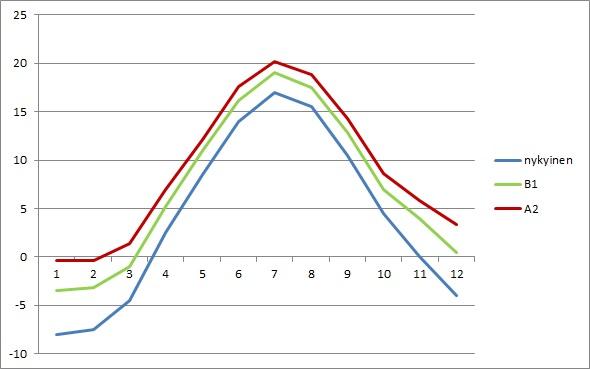 Kuukausien keskilämpötila Helsingissä nykyisessä ilmastossa, sekä B1 ja A2-skenaarion mukaisessa ilmastossa vuonna 2080.