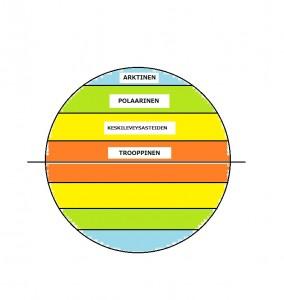 Maapallon ilmamassat yksinkertaistettuna (Kuva: Joanna Rinne)