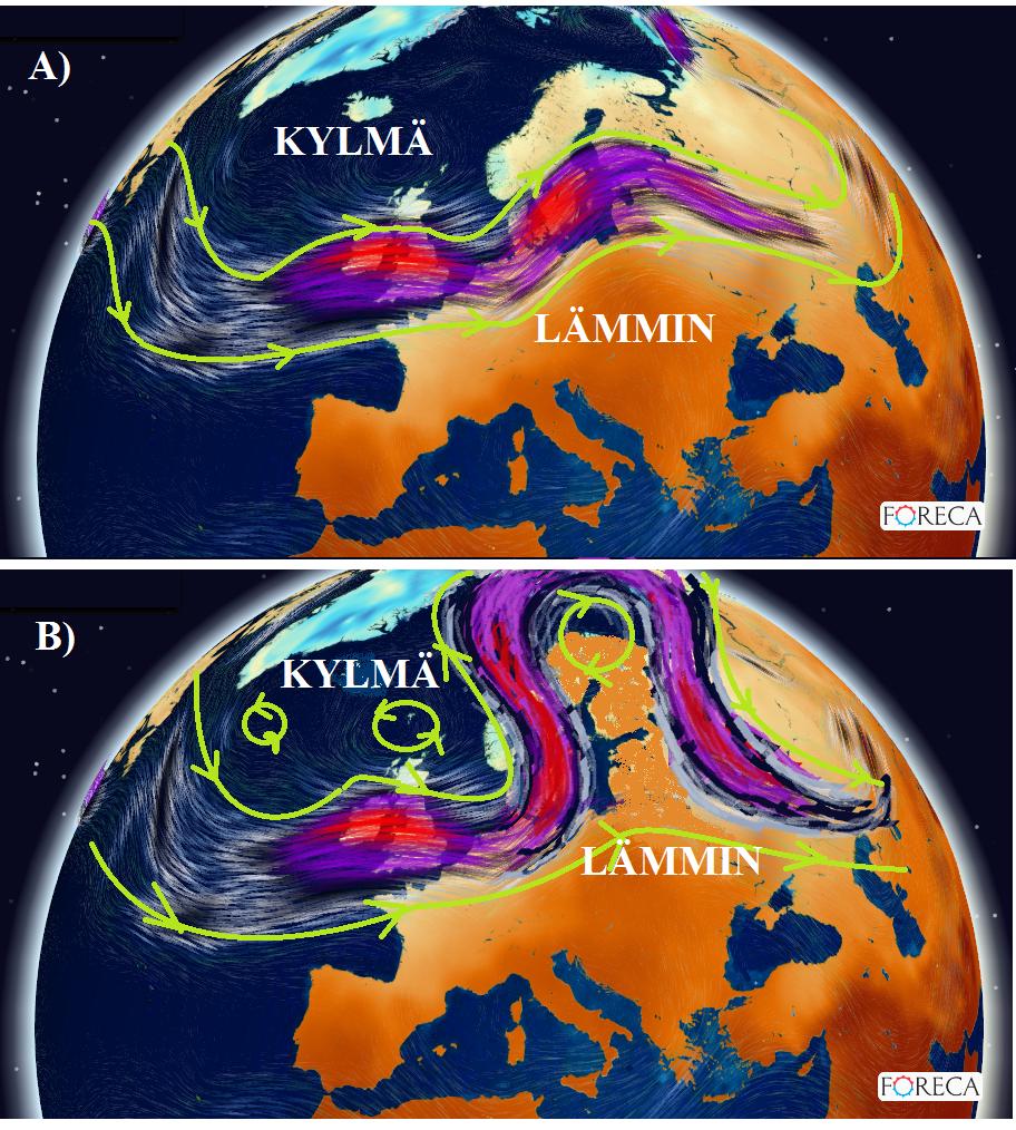 Kuvissa näkyy ilmamassoja rajaava suihkuvirtaus erilaisissa säätyypeissä (kuvat P.Takala). Suihkuvirtaus on voimakas tuuli, joka puhaltaa yläilmakehässä. Suihkuvirtauksen ohjaavat matalapaineiden liikettä ja karkeasti voidaankin  ajatella matalapaineiden liikkuvankin juuri suihkuvirtausta pitkin.  Eniten sateita tulee suikuvirtauksen läheisyydessä ja sen pohjoispuolella. Suihkuvirtauksen pohjoispuolella jäädään kylmään ilmamassaan ja eteläpuolella lämpimään ilmamassaan Suihkuvirtauksen muodolla on myös suuri merkitys sääoloille. Tänä vuonna säätyypimme on pääasiassa ollut tyyppiä A), jolloin  melko suoraa suihkuvirtausta (jet) pitkin matalapaineen t ovat liikkuneet vauhdilla ja tuoneet sateita ja tuulia. Säätyppi on meillä kesällä melko harvinainen, mutta talveen se kuuluu melkein joka vuosi. Typillisimmin sitä esiintyy kun syksy ja talvi ottavat toisistaan mittaa. Säätyyppi voi myös  lukkitua paikoileen. Mikäli suihkuvirtaus tekee suuri mutkia sää usein muuttuu seisovaksi. Parhaiten sää lukkiutuu, kun suihkuvirtaus muodostaa Omegan muotoisen koukeron. Mitä isommasta Omegasta on kysymys, sitä vankemmasta sulkukorkeapaineesta on kyse. Tätä odotta suurin osa lomalaisista kuvassa B) Suomen kohdalla näkyy pieni Omega. Tänä kesänä ei suihkuvirtaus ole tuohon taipunut. Samassa kuvassa nähdään, myös Atlantilla mutka alapäin. Se puolestaan tarkoittaa paikallan pysyvää matlapainetta. Tänä kesänä säämme on ollut yhdistelmä tätä kylmää seisovaa matalapainetta ja nopeasti liikkuvia matalapaineita(A), jolloin lämmin Omega on työntynyt selvästi Venäjän pulolelle.