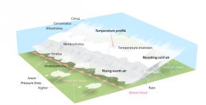 Kuva 1: Lämpimän rintaman rakenne. Etupuolella yläpilvisyyttä, vähitellen pilvisyys paksunee, kunnes alkaa sataa. Lämmin ilma kiilaa yläilmakehässä kylmän päälle.