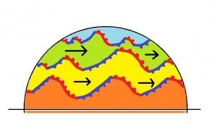 Ilmamassa-aallot liikkuvat, samalla liikkuvat niiden väliset rajapinnat eli rintamat.