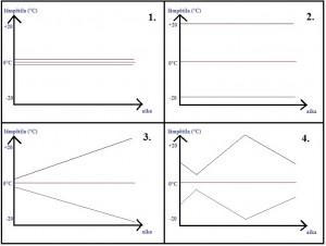 Keskiarvo 0 astetta - neljä esimerkkiä (Kuva: Joanna Rinne)