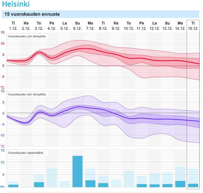 Helsingin 15 vuorokauden ennuste