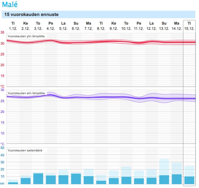 Malén 15 vuorokauden ennuste (Kuva: Foreca)