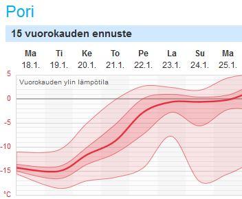 Loppuviikon lämpötilaennuste Poriin