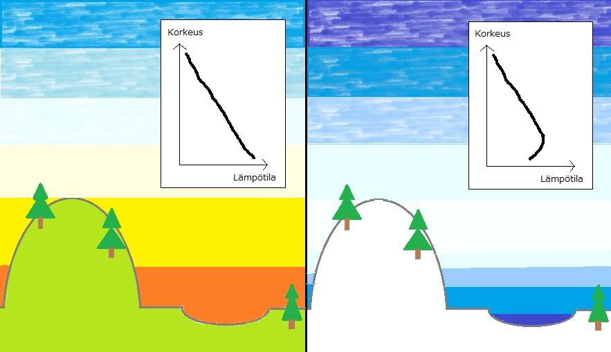Lämpötilainversio: Yleensä lämpö on maanpinnalla korkeampi kuin ylempänä troposfäärissä - inversiossa päinvastoin (Kuva: Paint-taide by Joanna Rinne)