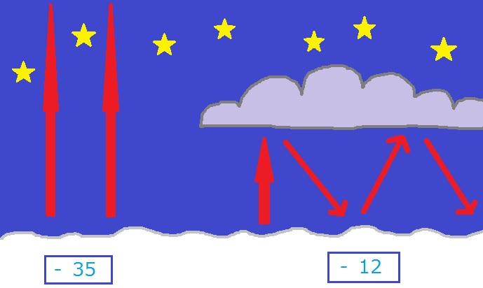 Selkeällä säällä maanpinnan lämpö säteilee pois, pilvisellä säällä pilvet vangitsevat sen pitämään maanpinnan lämpimänä (Kuva: Paint-taide by Joanna Rinne)