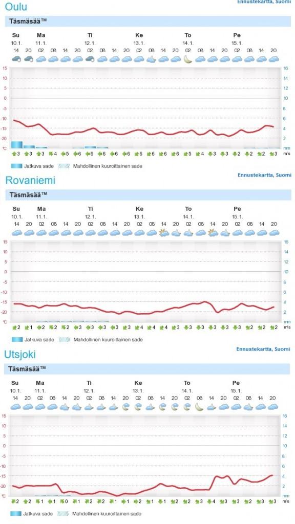 Lähipäivien sääennuste Ouluun, Rovaniemelle ja Utsjoelle (Kuva: foreca.fi)