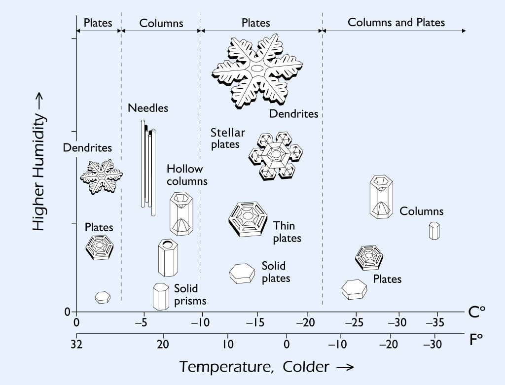Ilman lämpötilan, kosteuden ja lumihiutaleen muodon suhde (Kuva: Kenneth G. Libbrecht, www.snowcrystals.com )