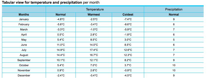 Vaasan ilmastotietoja (Lähde: yr.no)