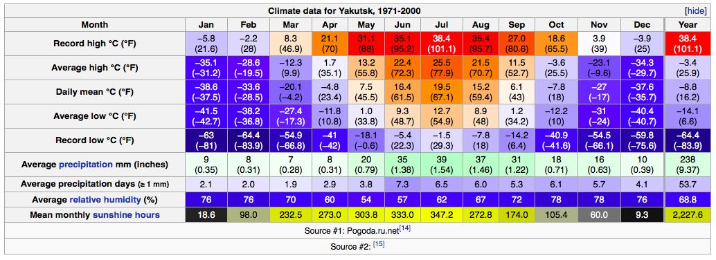Yakutskin ilmastotietoja (Lähde: Wikipedia / pogoda.ru.net)
