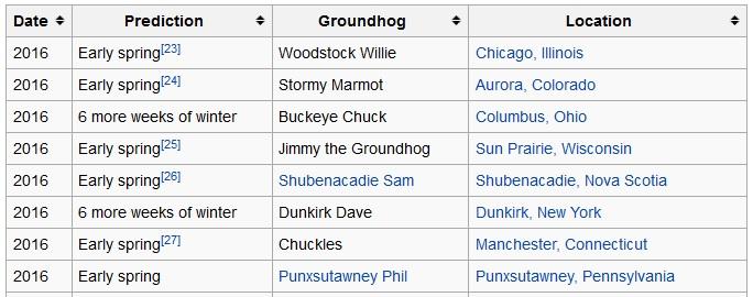 Murmelien sääennusteita vuodelta 2016 (Lähde: Wikipedia)