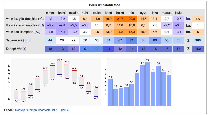 Porin ilmastotietoja (Kuva: Wikipedia / Tilastoja Suomen Ilmastosta 1981 - 2010)