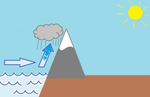 Kun ilma jäähtyy kastepistelämpötilaansa, vesihöyry tiivistyy pilviksi ja sataa alas (Kuva: Paint-taide by Joanna Rinne)