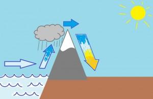 Kuiva ilma ylittää vuoren ja lämpiää laskeutuessaan vuoren toista rinnettä alas (Kuva: Paint-taide by Joanna Rinne)