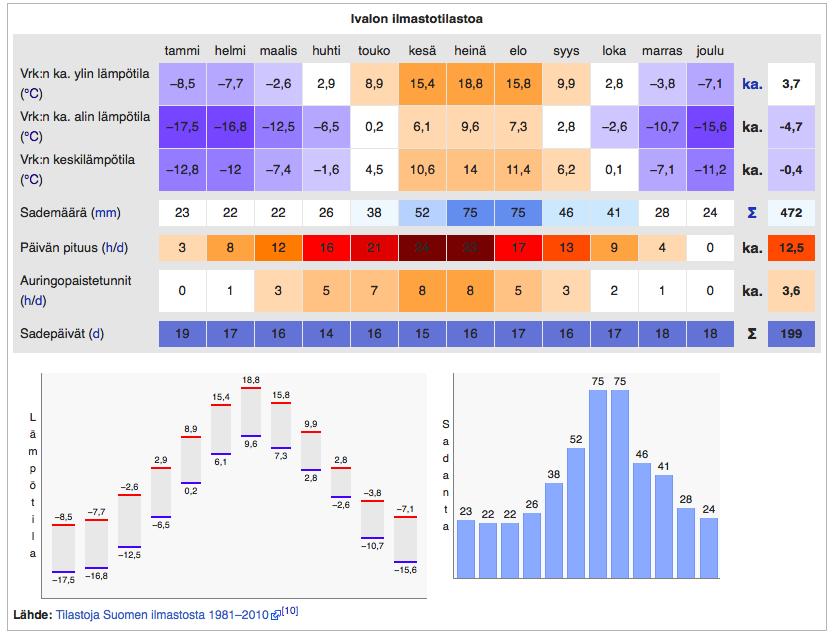 Inarin ilmastotietoja (lähde: Wikipedia / Tilastoja Suomen ilmastosta 1981-2010)