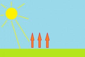 Aurinko lämmittää maata ja syntyy nouseva ilmavirtaus (Kuva: Paint-taide by Joanna Rinne)