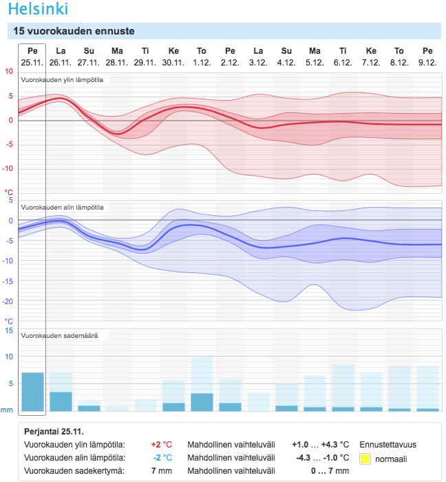 15 vuorokauden ennuste Helsinkiin (Kuva: Foreca)