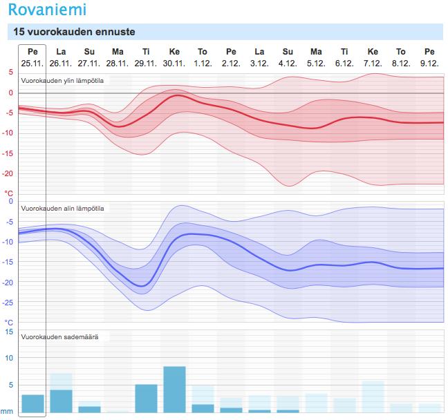 15 vuorokauden ennuste Rovaniemelle (kuva: Foreca)