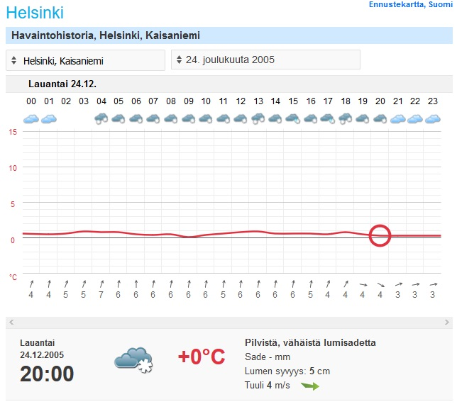 Havaintohistoria kertoo jouluaattoillan 2005 sään Helsingin Kaisaniemen havaintoasemalla (kuva: Foreca)